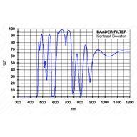 Kontrastbooster Filter 2 tum
