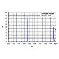 Baader-Planetarium 2 tum H-alpha 7 nm CCD Line-Filter