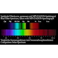 Baader-Planetarium 1,25 tum Semi APO Filter