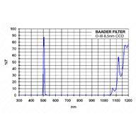 Baader-Planetarium 2 tum O-III CCD-filter, 8,5 nm