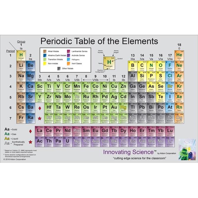 Periodiska systemet - plansch på engelska