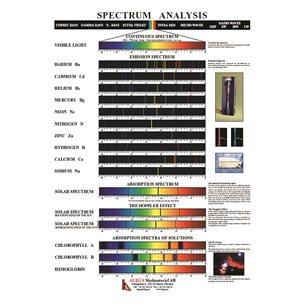 Spektrumplansch 1