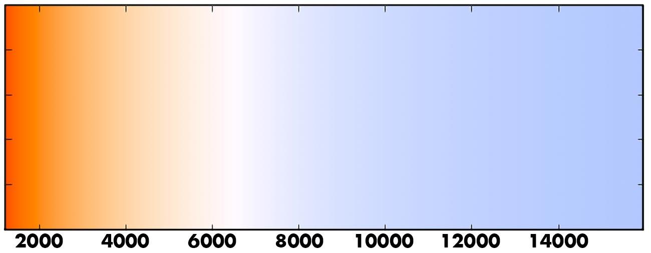 Färgtemperatur skala