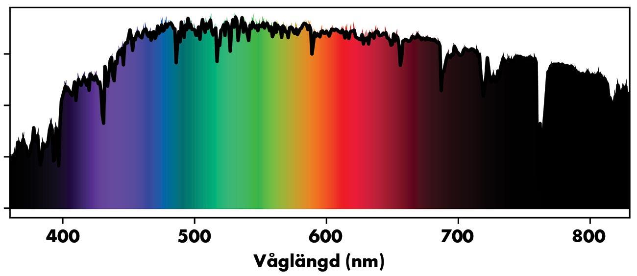 solljus färgspektrum